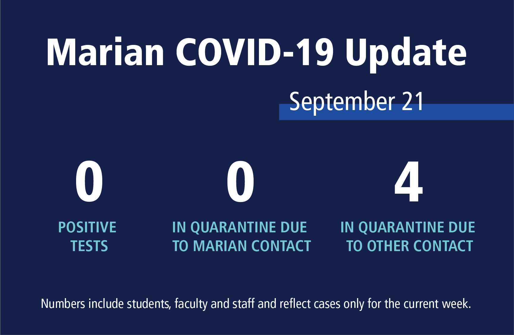 Marian COVID cases for Sept. 21: Zero new cases, zero in quaratine because of a Marian case, four in quarantine due to outside contact.